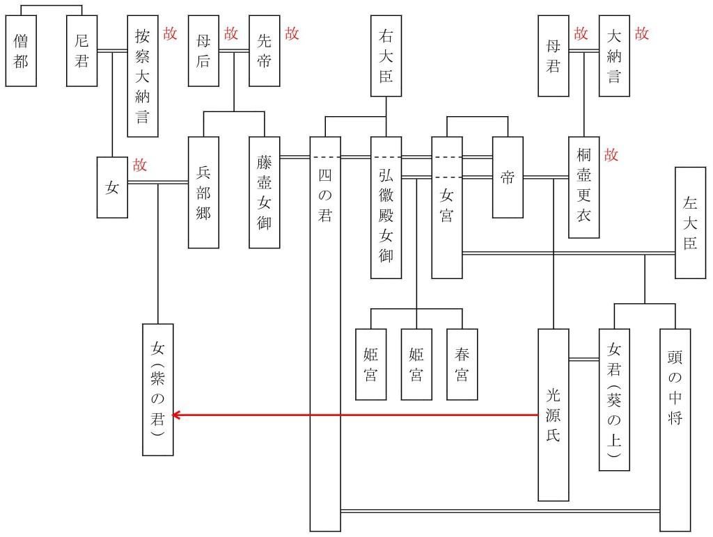 源氏系図(若紫)