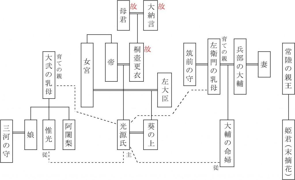源氏系図-末摘花1-