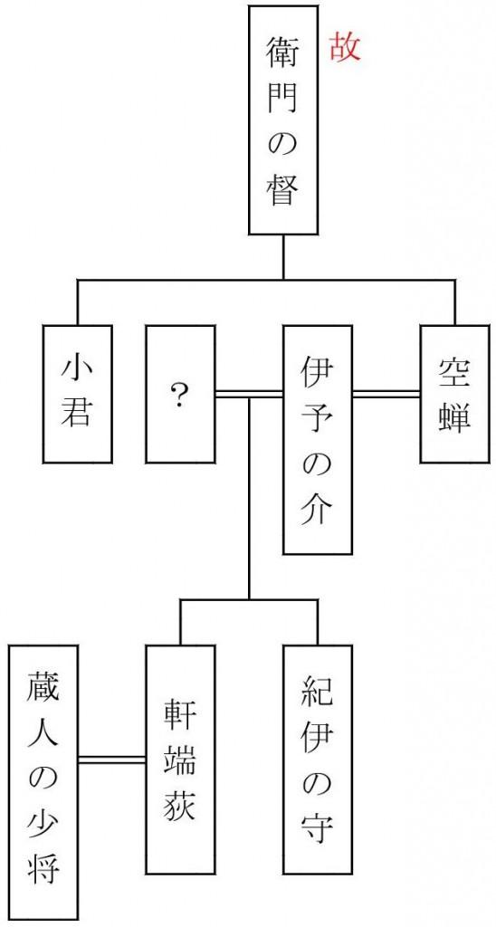 源氏系図(空蝉)