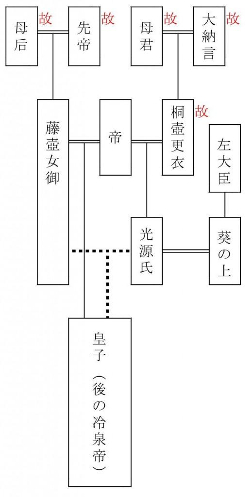 『源氏物語』系図