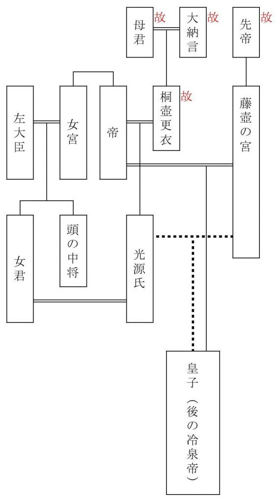 源氏系図-紅葉賀2