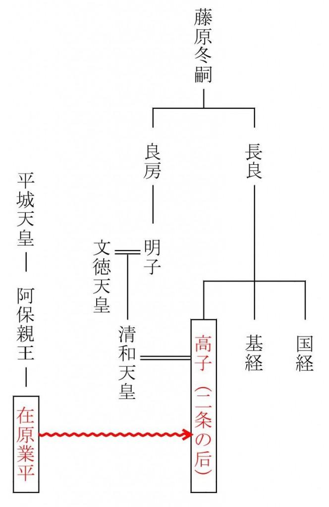 『伊勢物語』系図
