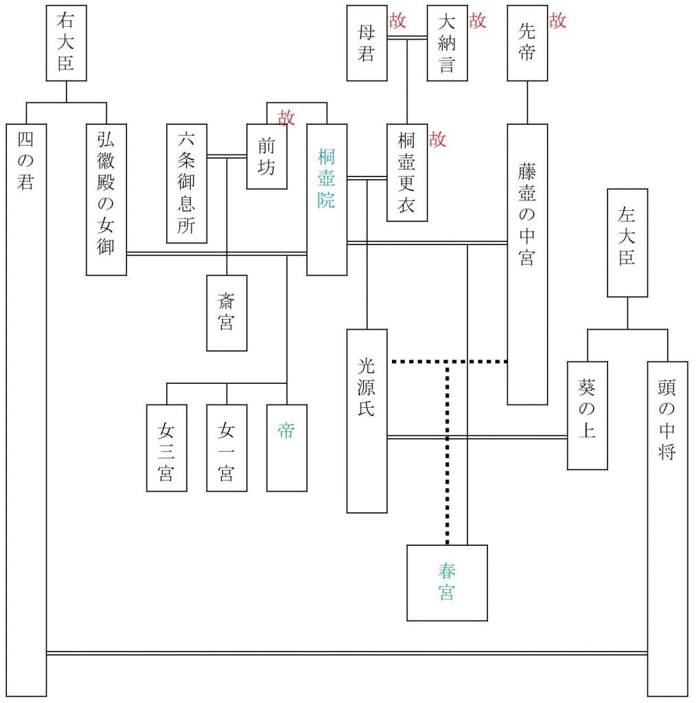 源氏系図-葵1-